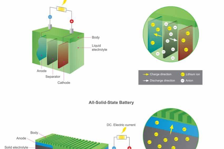 Esquema de batería normal contra batería de estado sólido