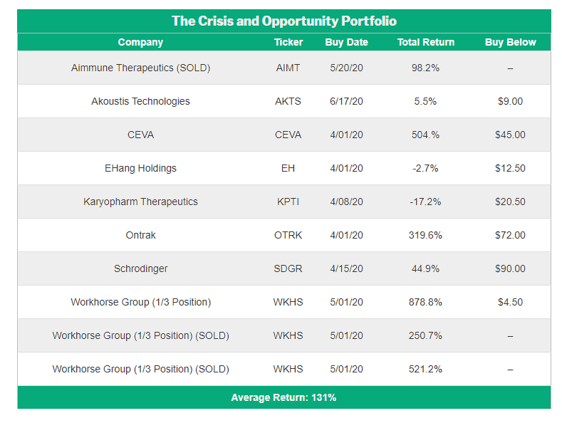 Acciones de la cartera de crisis y oportunidades.