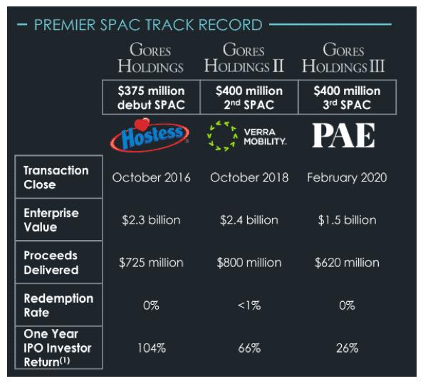 primer historial de SPAC