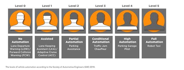 Los niveles de automatización de vehículos