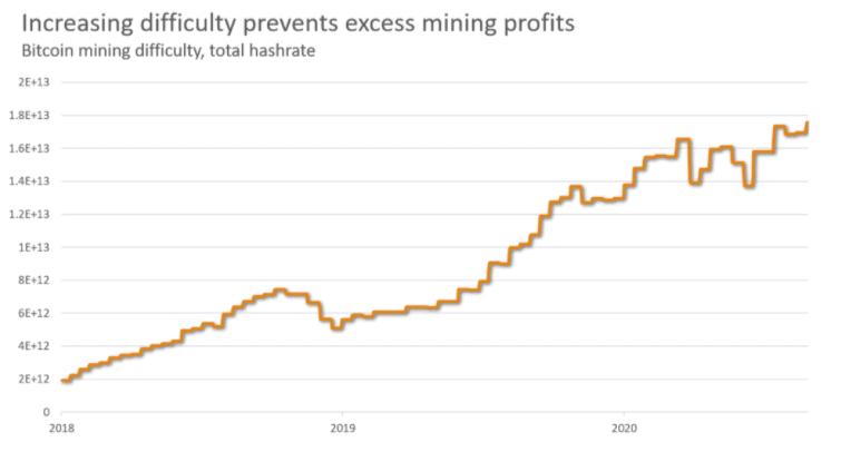 BTC - Dificultad minera