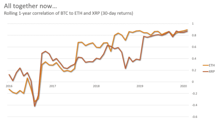 Gráfico de correlaciones de precios de XRP ETH y Bitcoin