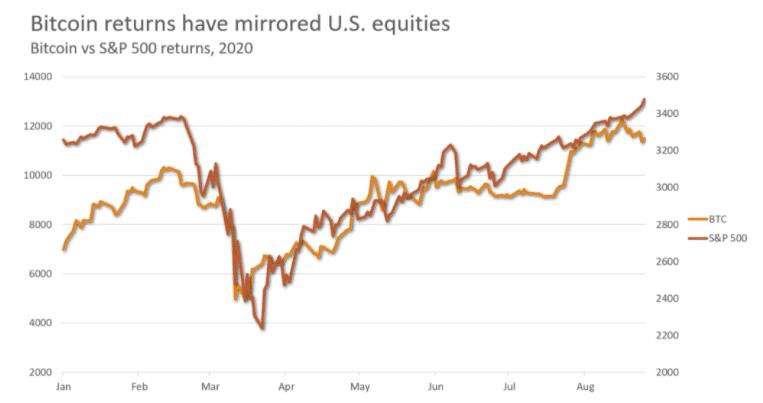 BTC - Gráfico de rendimiento de precios de SNP y Bitcoin, agosto de 2020