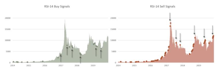 BTC - Gráfico de señales de compra-venta de RSI del precio de Bitcoin, agosto de 2020