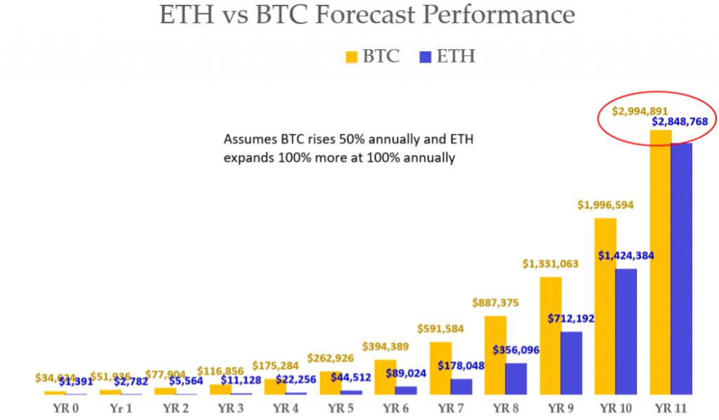 Compre más Ethereum por el mismo dinero